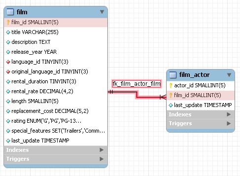 Mysql Mysql Workbench 7521 Adding Foreign Key Relationships