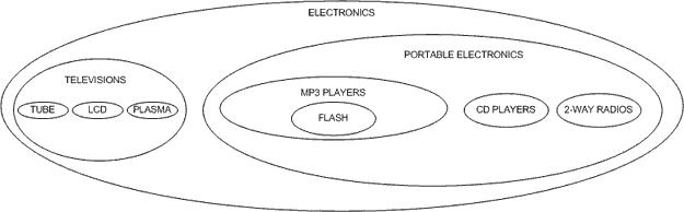 MySQL :: Managing Hierarchical Data in MySQL