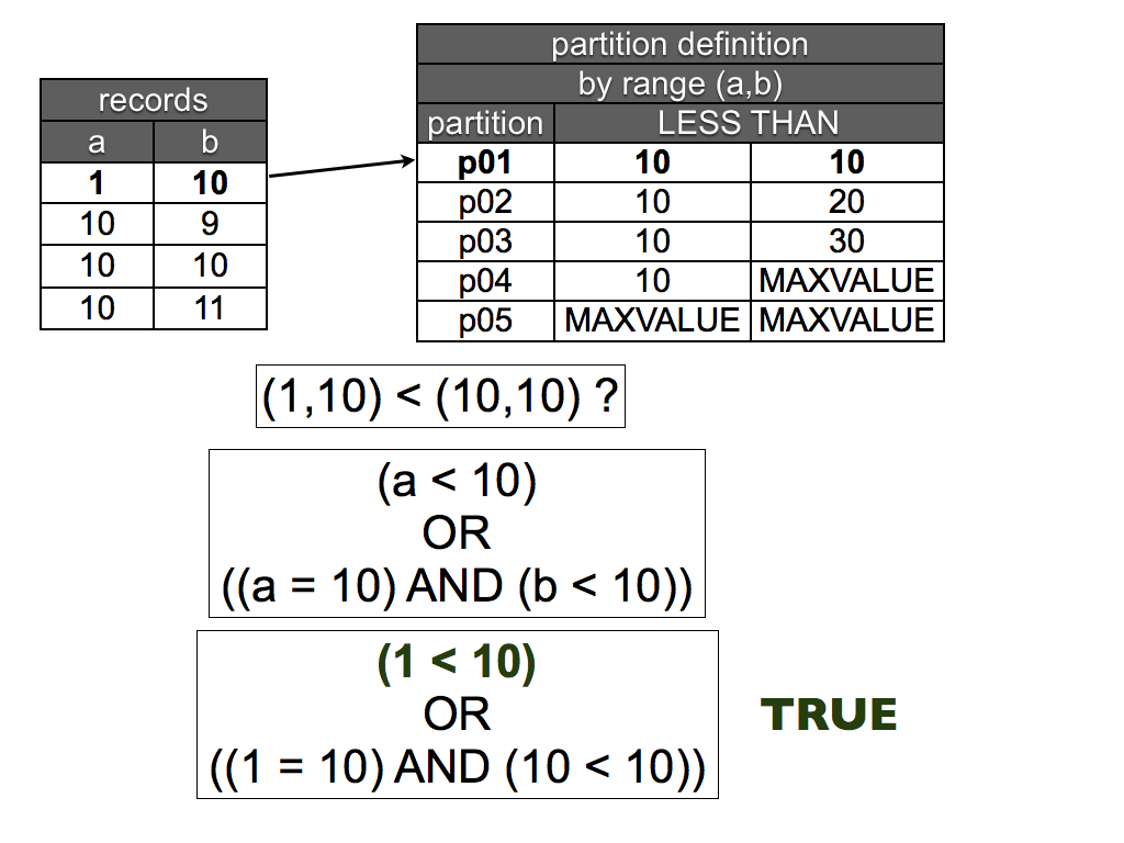 MySQL :: A deep look at MySQL 5 5 partitioning enhancements