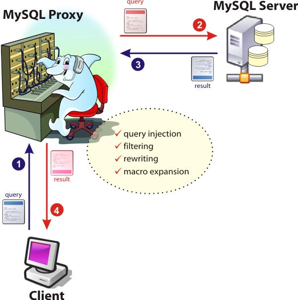 MySQL :: Getting started with MySQL Proxy
