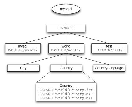 Prime Mysql Mysql Storage Engine Architecture Part 2 An In Best Image Libraries Sapebelowcountryjoecom